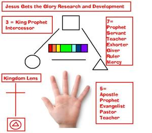 Jesus getst the glory research