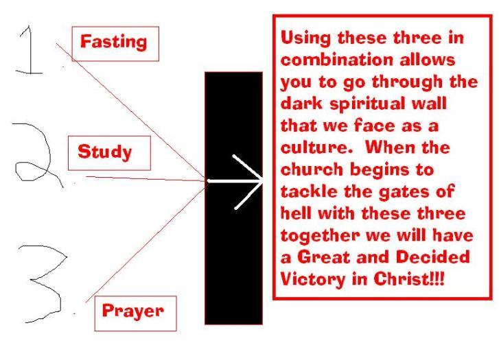 fasting study prayer