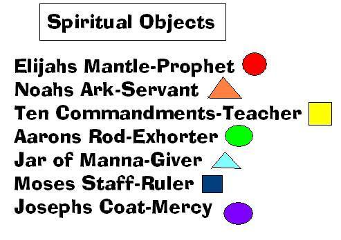spiritual objects
