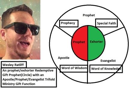 Wesley Ratliffs Kingdom Shape