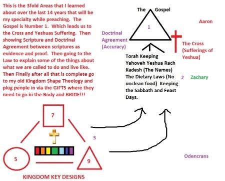 My Final Diagram